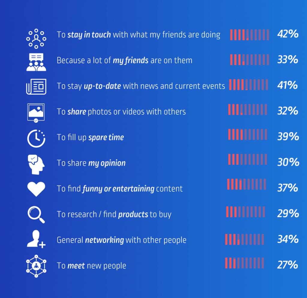 Social Media: 10 λόγοι που τα χρησιμοποιούμε! Πίνακας Πληροφοριών