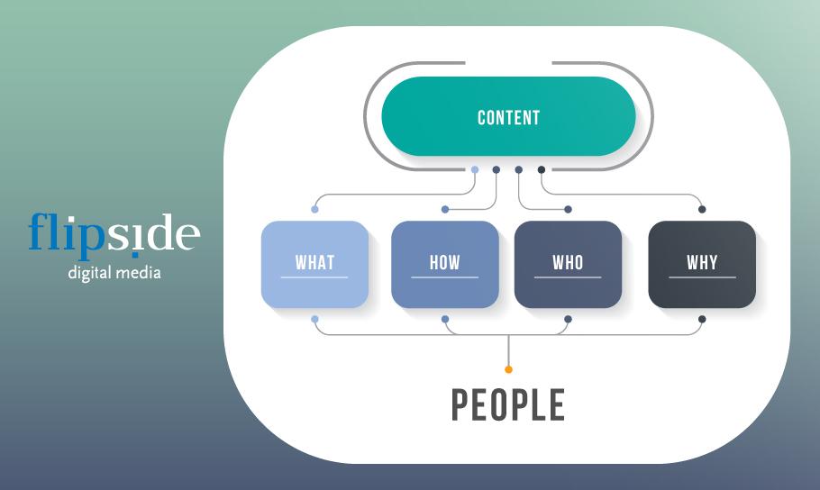 Digital Media Marketing - Διαφημίσεις ή περιεχόμενο; Τι πρέπει να γνωρίζεις!